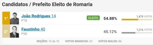 eleicao-prefeito-romaria